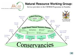 Natural Resource Working Group: