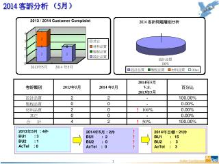 2014  客訴 分析  ( 5 月)
