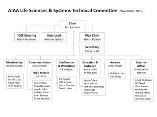 AIAA Life Sciences & Systems Technical Committee  ( November 2012)