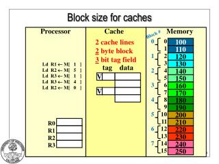 Block size for caches