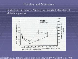Platelets and Metastasis
