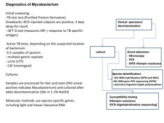 Diagnostics of Mycobacterium Initial screening: TB skin test (Purified Protein Derivative).