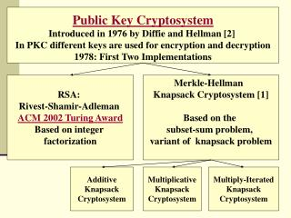 Public Key Cryptosystem Introduced in 1976 by Diffie and Hellman [2]