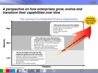 A perspective on how enterprises grow, evolve and transform their capabilities over time
