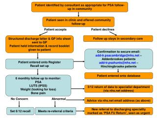 Patient identified by consultant as appropriate for PSA follow-up in community