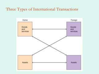 Three Types of International Transactions
