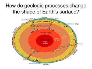 How do geologic processes change the shape of Earth's surface?