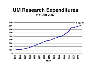 UM Research Expenditures FY1980-2007