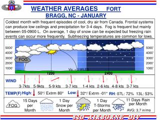 WEATHER AVERAGES      FORT BRAGG, NC - JANUARY