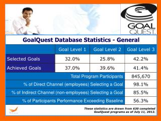 These statistics are drawn from 630 completed  GoalQuest programs as of July 11, 2012.