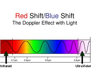 Red  Shift/ Blue  Shift The Doppler Effect with Light