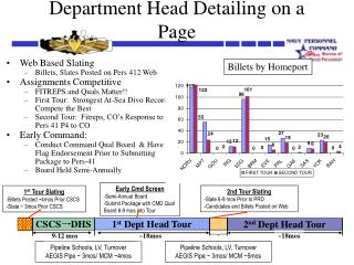 Department Head Detailing on a Page