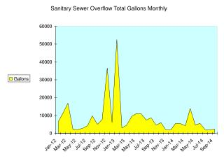 Sanitary Sewer Overflow Total Gallons Monthly