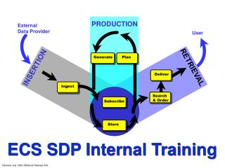 ECS SDP Internal Training