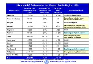 AIDS Reported / Estimated / Projected  in WPR Countries (Adults & Children)