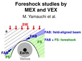 Foreshock studies by  MEX and VEX