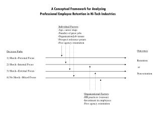 A Conceptual Framework for Analyzing  Professional Employee Retention in Hi-Tech Industries