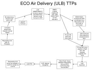ECO Air Delivery (ULB) TTPs