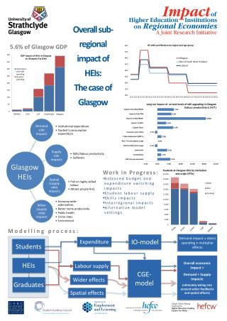 Overall sub-regional impact of HEIs: The case of Glasgow