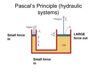 Pascal's Principle (hydraulic systems)