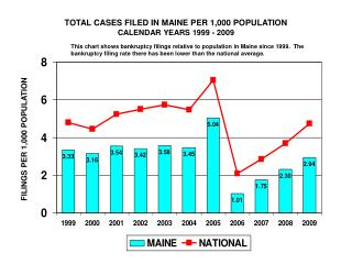 TOTAL CASES FILED IN MAINE PER 1,000 POPULATION CALENDAR YEARS 1999 - 2009
