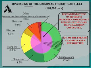 UPGRADING OF THE UKRAINIAN FREIGHT CAR FLEET
