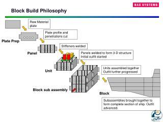 Block Build Philosophy