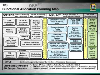 TIS Functional Allocation Planning Map