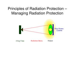 Principles of Radiation Protection – Managing Radiation Protection