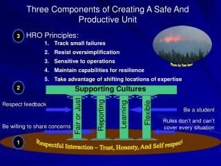 Three Components of Creating A Safe And Productive Unit