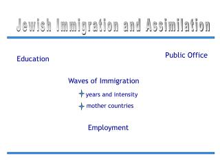 Jewish Immigration and Assimilation