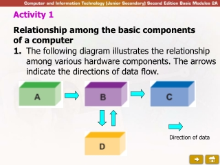 Activity 1 Relationship among the basic components of a computer