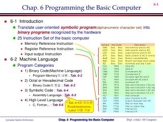 Chap. 6 Programming the Basic Computer