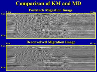 Comparison of KM and MD
