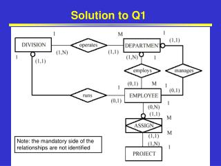 Solution to Q1