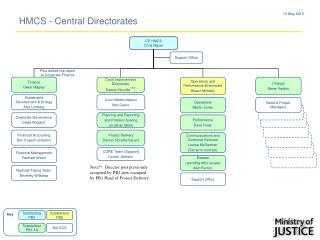 HMCS - Central Directorates