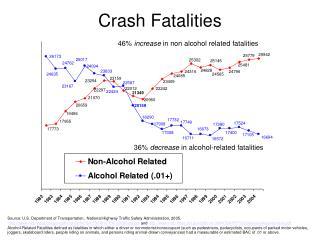 Crash Fatalities