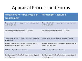 Appraisal Process and Forms