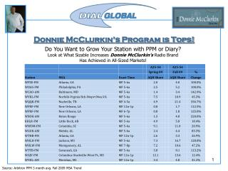 Donnie  McClurkin's  Program is Tops!