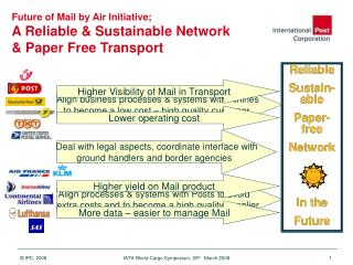 Future of Mail by Air Initiative; A Reliable & Sustainable Network & Paper Free Transport