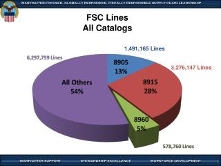 FSC Lines All Catalogs