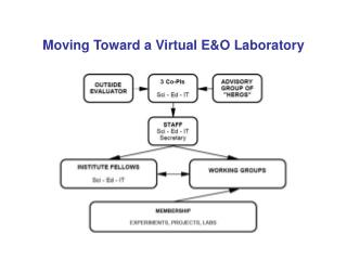 Moving Toward a Virtual E&O Laboratory