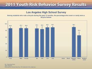 Los Angeles High School Survey