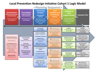 Local Prevention Redesign Initiative Cohort 1 Logic Model  -  Planning Sequence  -