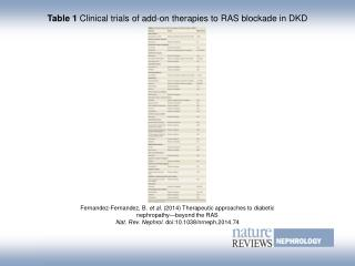 Table 1  Clinical trials of add-on therapies to RAS blockade in DKD
