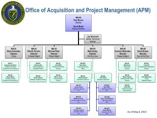 Office of Acquisition and Project Management (APM)