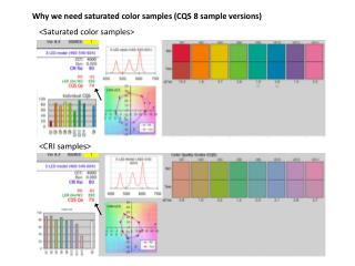 Why we need saturated color samples (CQS 8 sample versions)