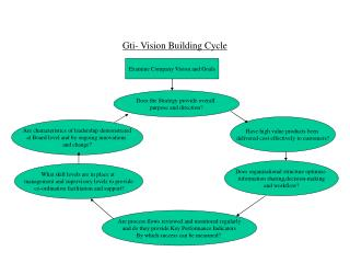 Gti- Vision Building Cycle
