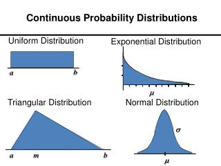Continuous Probability Distributions