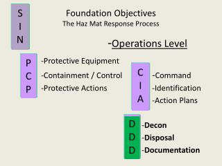 Foundation Objectives The Haz Mat Response Process